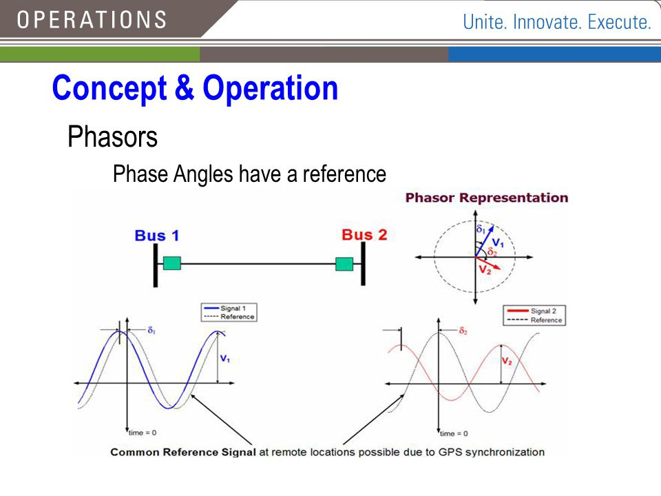 Concept & Operation Phasors Phase Angles have a reference