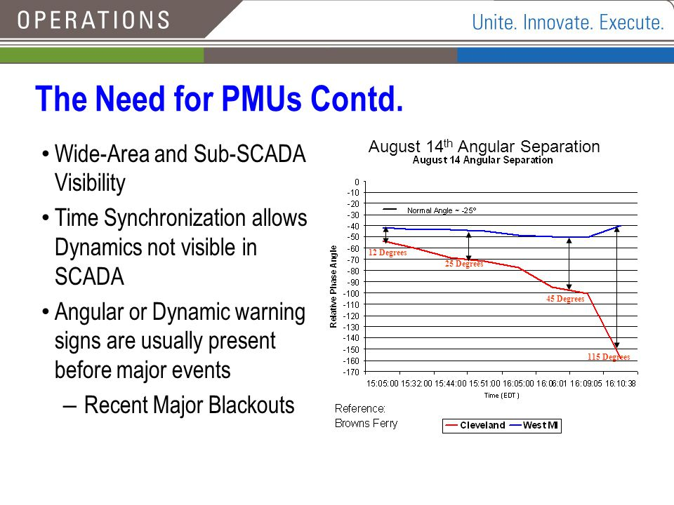 The Need for PMUs Contd. Wide-Area and Sub-SCADA Visibility