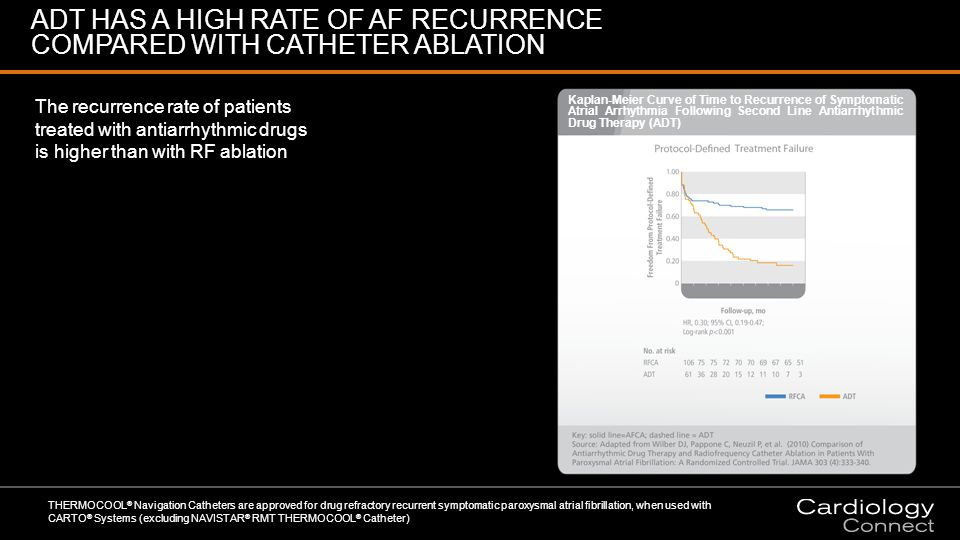 ADT HAS A HIGH RATE OF AF RECURRENCE COMPARED WITH CATHETER ABLATION