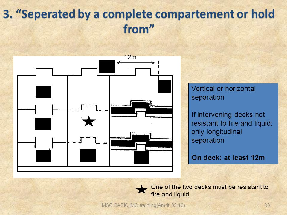 3. Seperated by a complete compartement or hold from