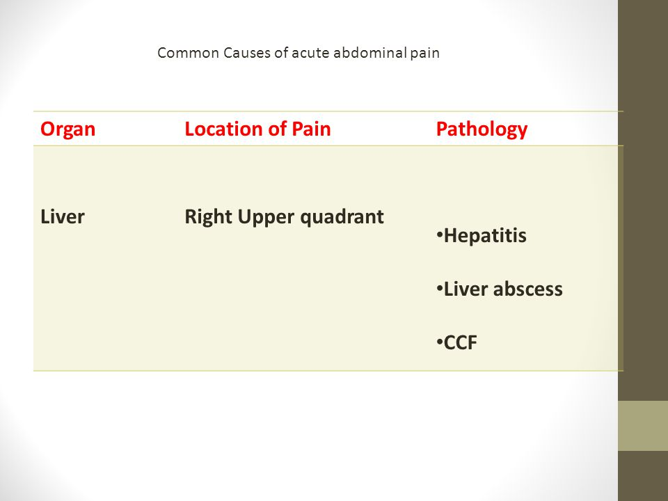 Organ Location of Pain Pathology Liver Right Upper quadrant Hepatitis