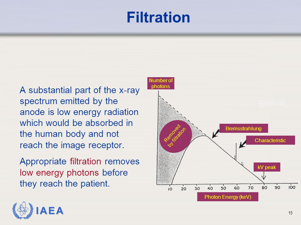 Filtration Bremsstrahlung. Characteristic. kV peak. Number of photons. Photon Energy (keV)