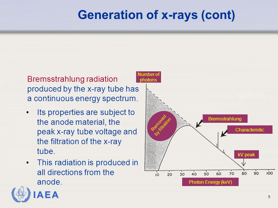Generation of x-rays (cont)