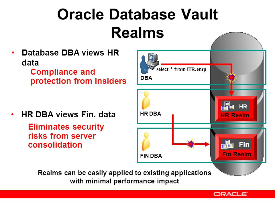 Oracle Database Vault Realms