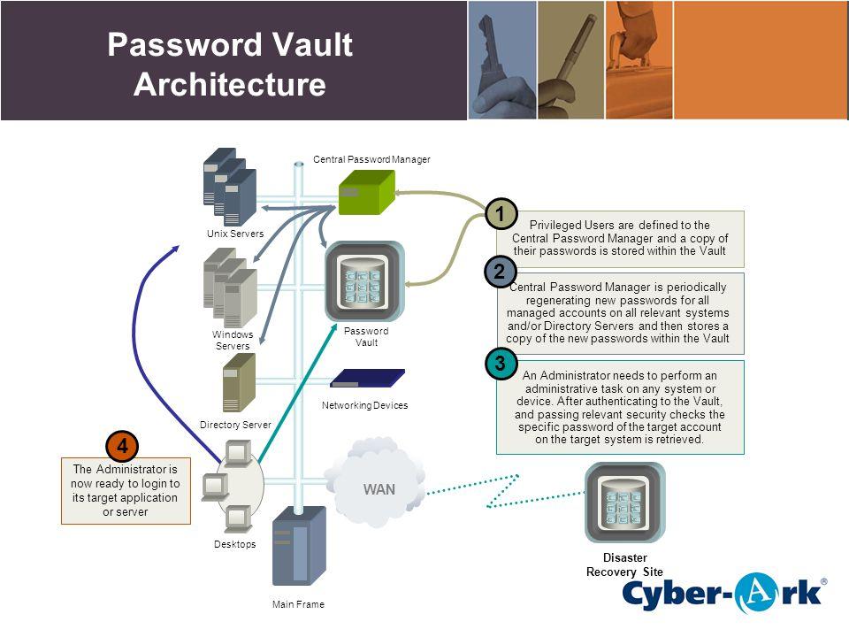 Password Vault Architecture