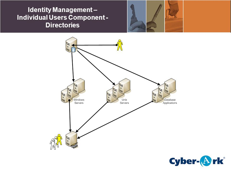 Identity Management – Individual Users Component - Directories