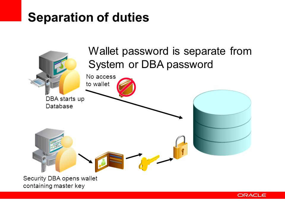 Separation of duties Wallet password is separate from