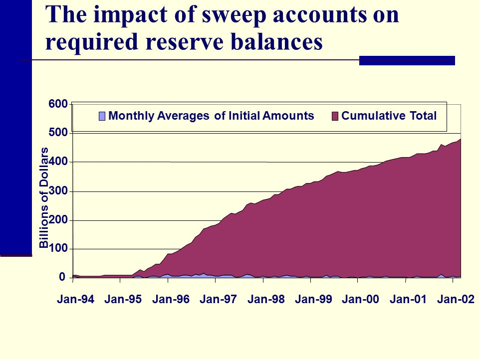 The impact of sweep accounts on required reserve balances