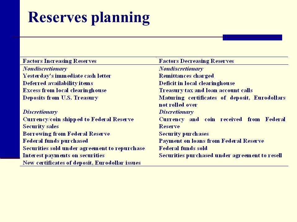 Reserves planning