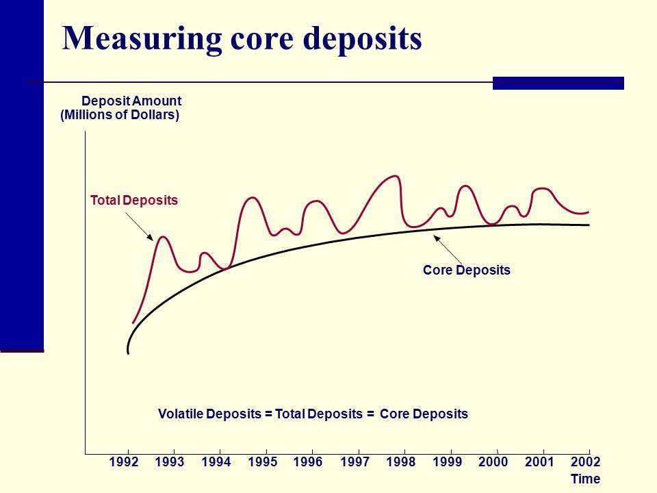 Measuring core deposits