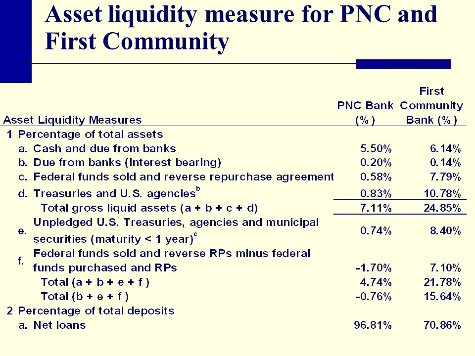 Asset liquidity measure for PNC and First Community