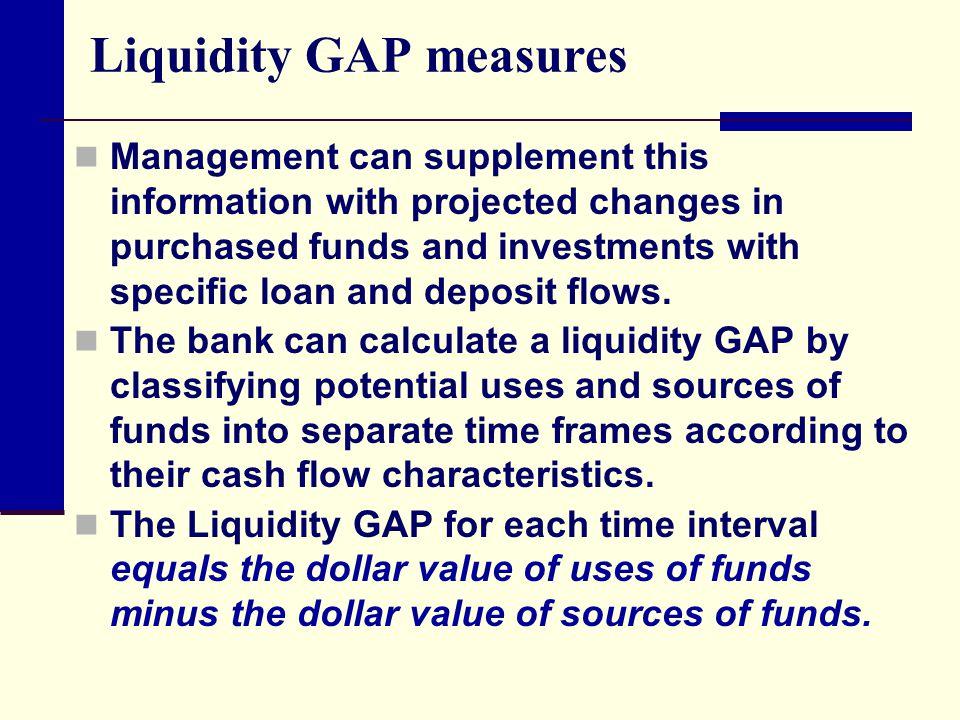 Liquidity GAP measures
