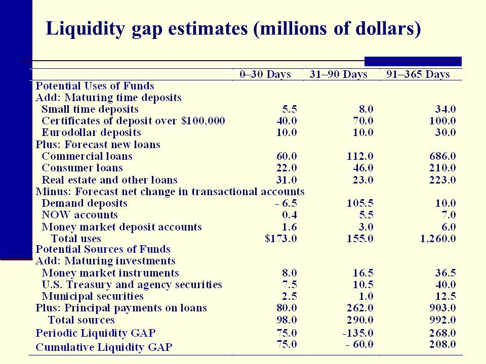 Liquidity gap estimates (millions of dollars)