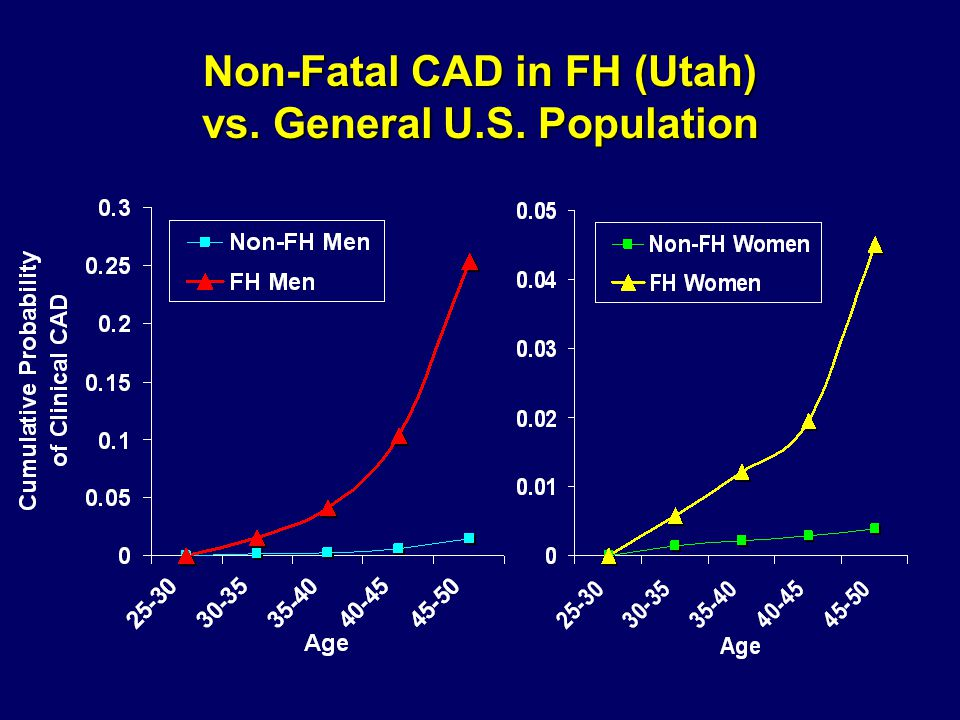 Non-Fatal CAD in FH (Utah) vs. General U.S. Population