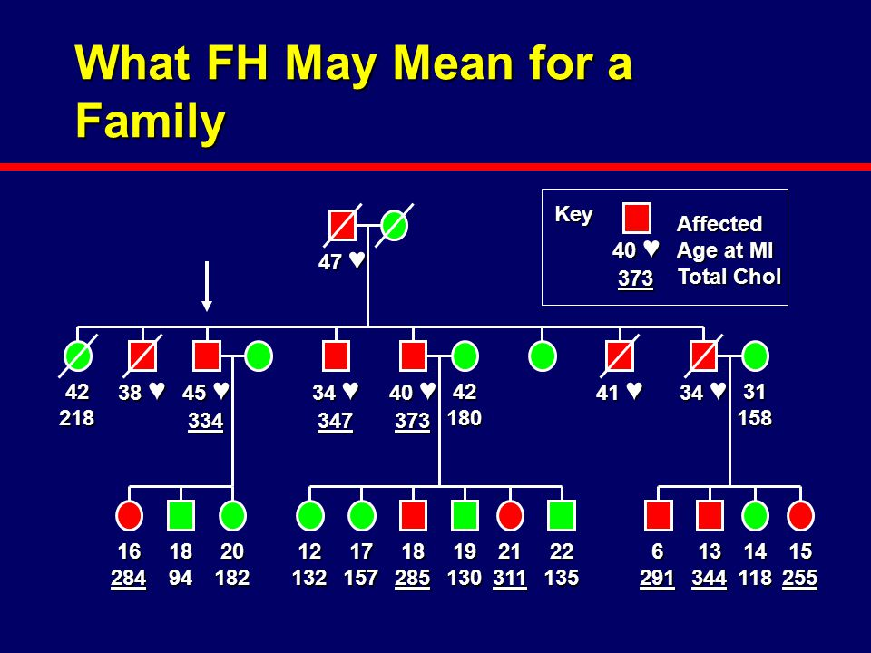 What FH May Mean for a Family