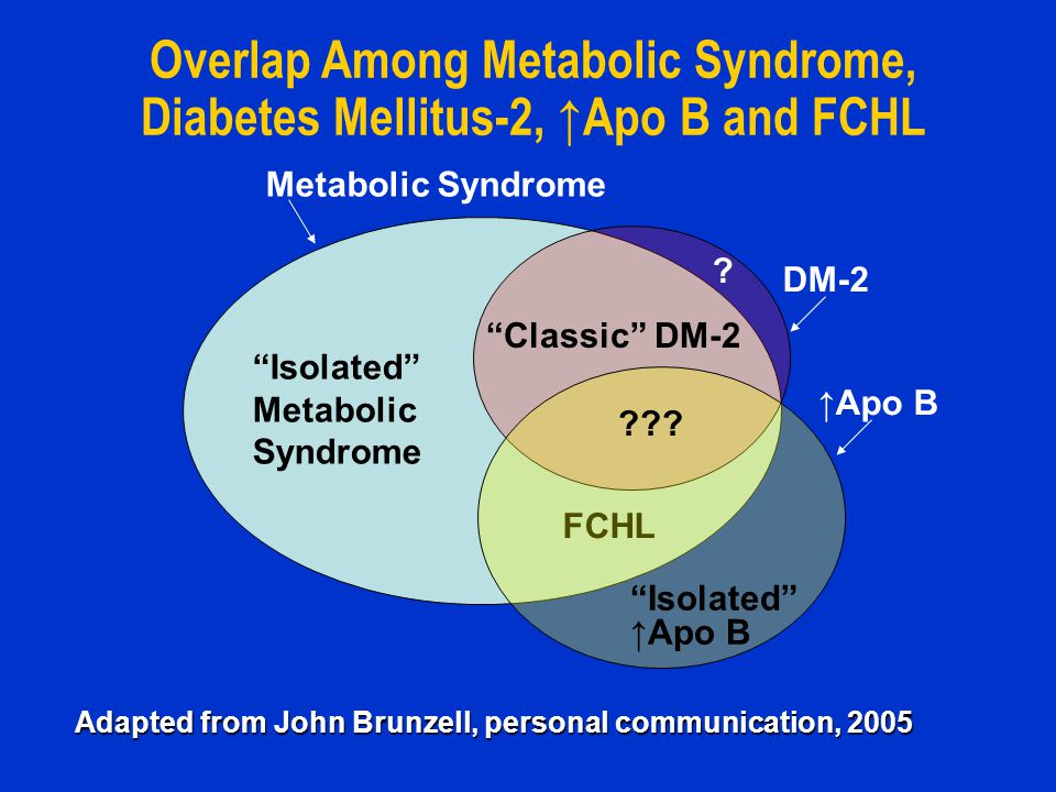 Overlap Among Metabolic Syndrome, Diabetes Mellitus-2, ↑Apo B and FCHL