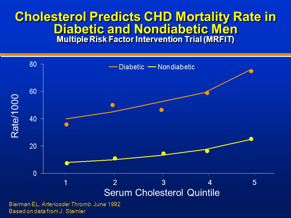 Cholesterol Predicts CHD Mortality Rate in Diabetic and Nondiabetic Men Multiple Risk Factor Intervention Trial (MRFIT)