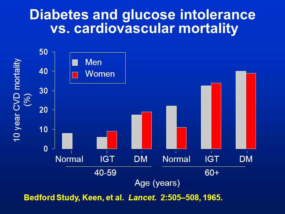 Diabetes and glucose intolerance vs. cardiovascular mortality
