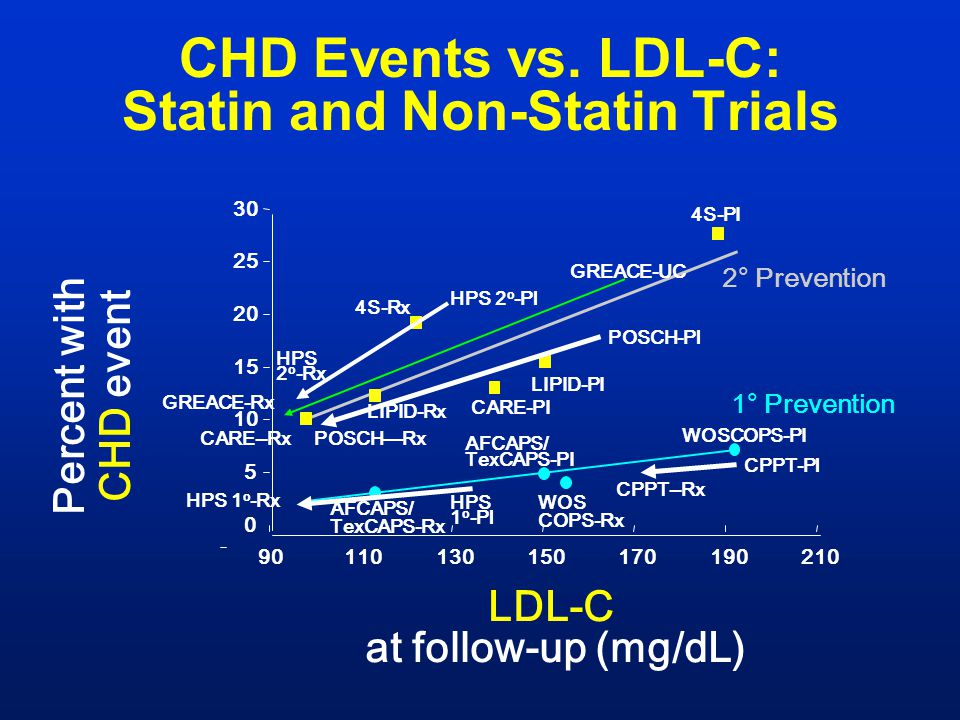CHD Events vs. LDL-C: Statin and Non-Statin Trials
