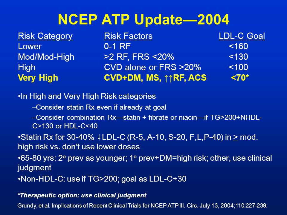 NCEP ATP Update—2004 Risk Category Risk Factors LDL-C Goal