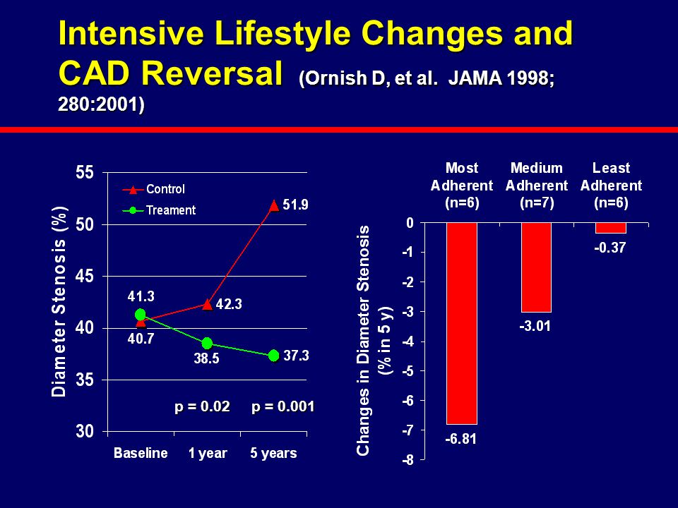 Intensive Lifestyle Changes and CAD Reversal (Ornish D, et al