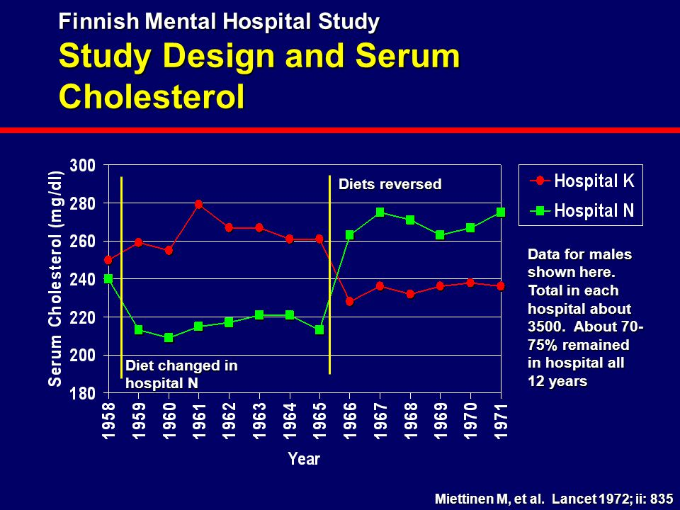 Finnish Mental Hospital Study Study Design and Serum Cholesterol