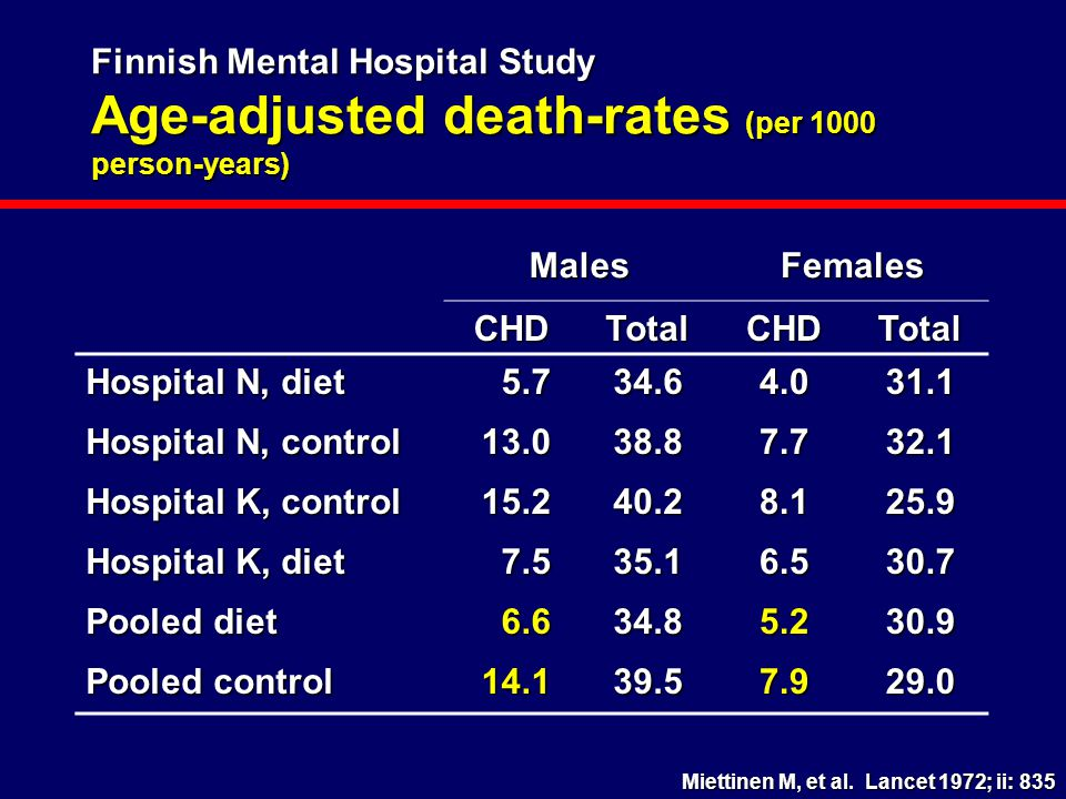 Finnish Mental Hospital Study Age-adjusted death-rates (per 1000 person-years)