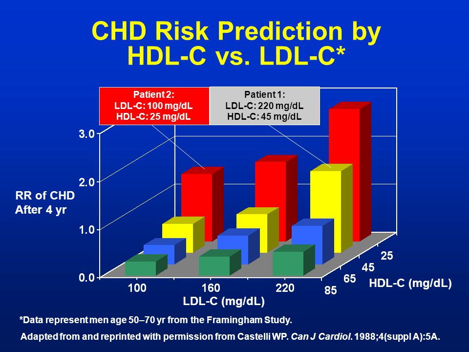 CHD Risk Prediction by HDL-C vs. LDL-C*