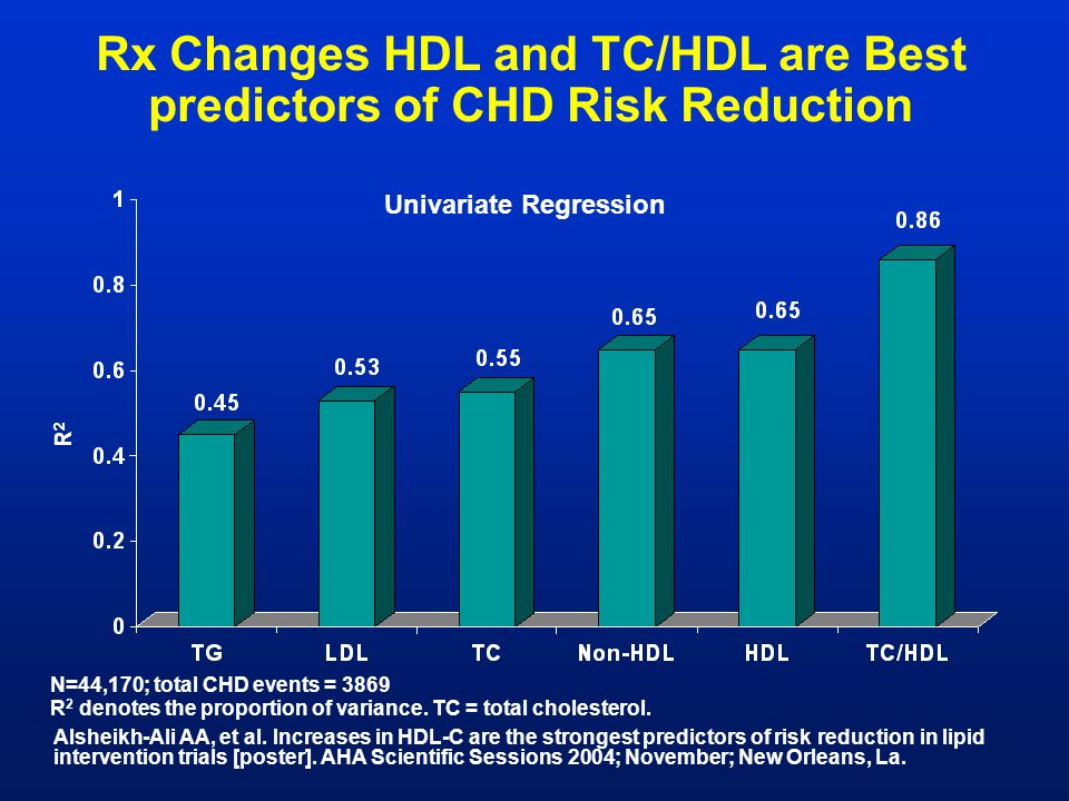Rx Changes HDL and TC/HDL are Best predictors of CHD Risk Reduction