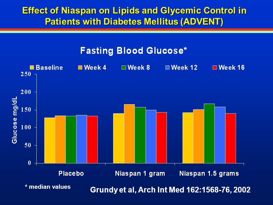 Effect of Niaspan on Lipids and Glycemic Control in Patients with Diabetes Mellitus (ADVENT)