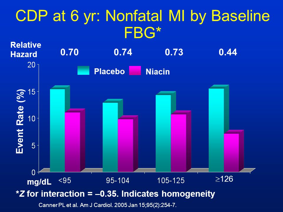 CDP at 6 yr: Nonfatal MI by Baseline FBG*