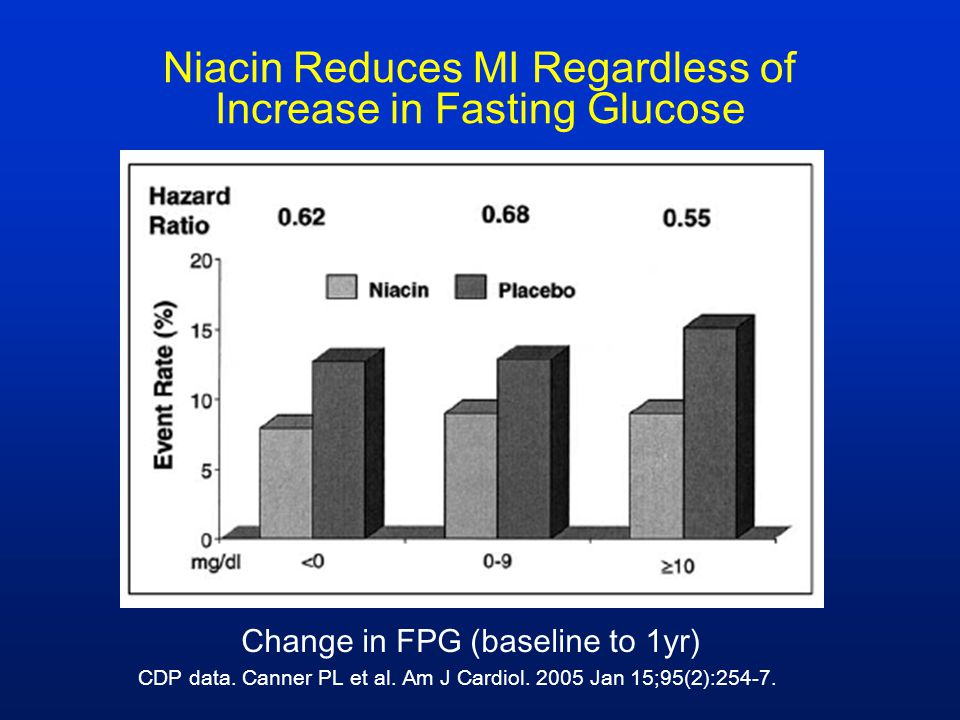Niacin Reduces MI Regardless of Increase in Fasting Glucose