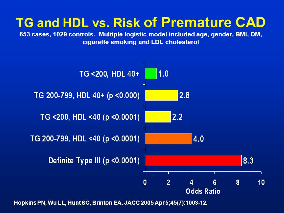 TG and HDL vs. Risk of Premature CAD 653 cases, 1029 controls