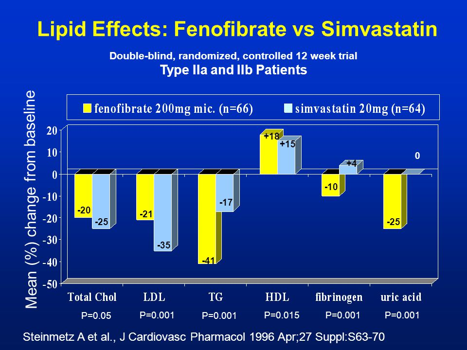 Lipid Effects: Fenofibrate vs Simvastatin