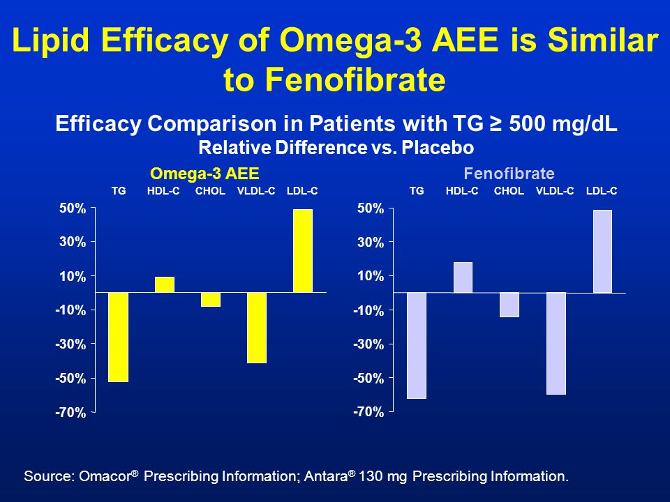 Lipid Efficacy of Omega-3 AEE is Similar to Fenofibrate