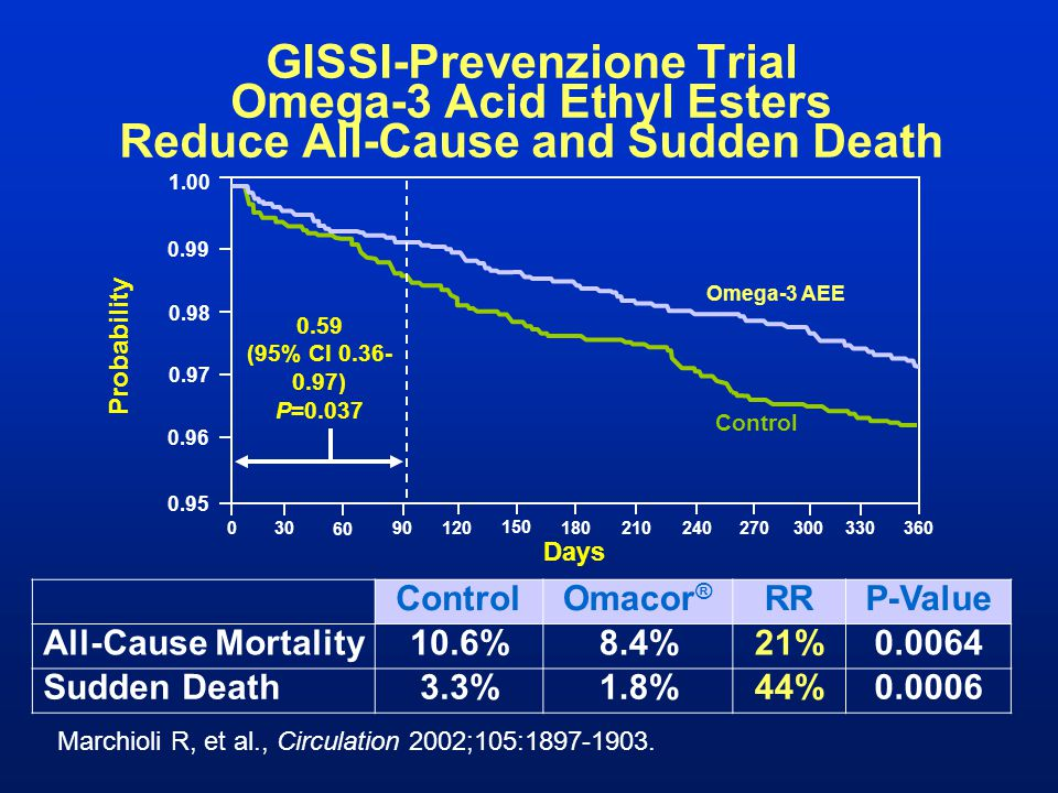 GISSI-Prevenzione Trial Omega-3 Acid Ethyl Esters Reduce All-Cause and Sudden Death