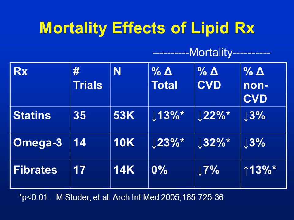 Mortality Effects of Lipid Rx