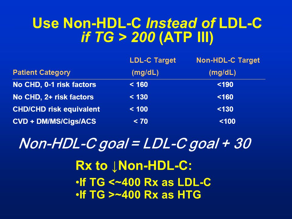 Use Non-HDL-C Instead of LDL-C if TG > 200 (ATP III)