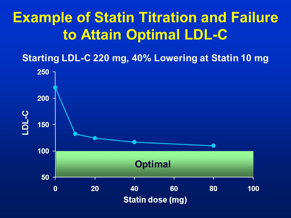 Example of Statin Titration and Failure to Attain Optimal LDL-C