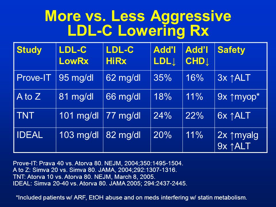 More vs. Less Aggressive LDL-C Lowering Rx