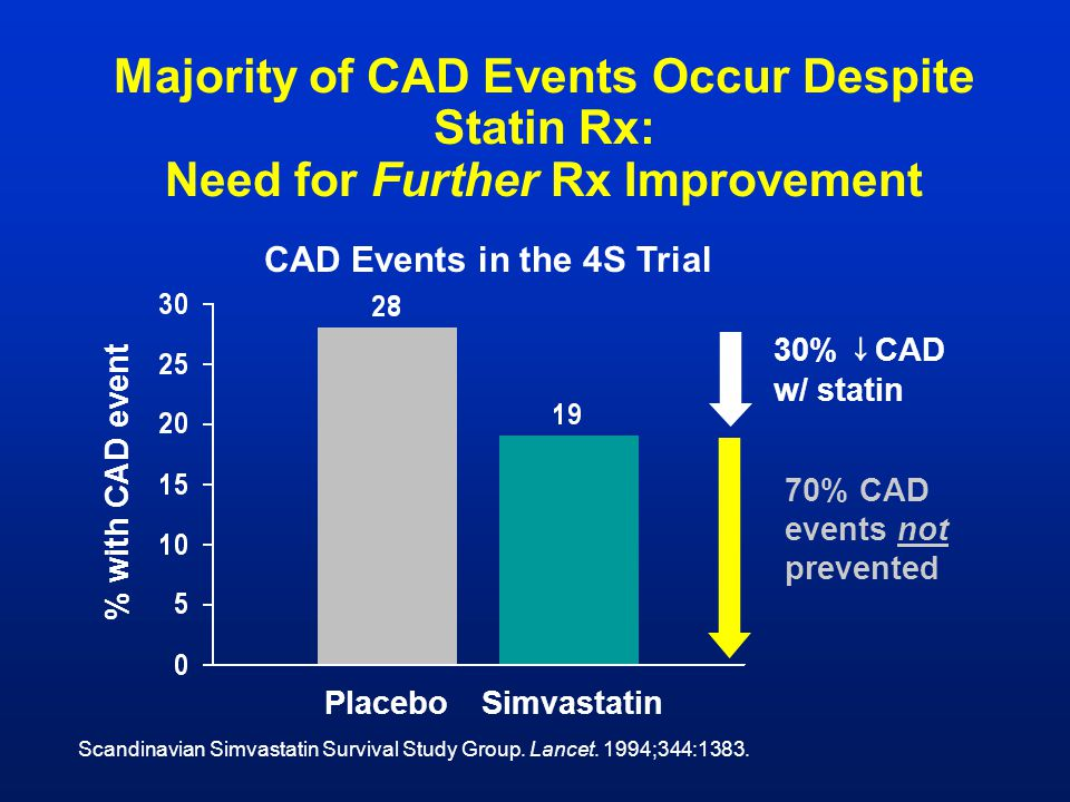CAD Events in the 4S Trial