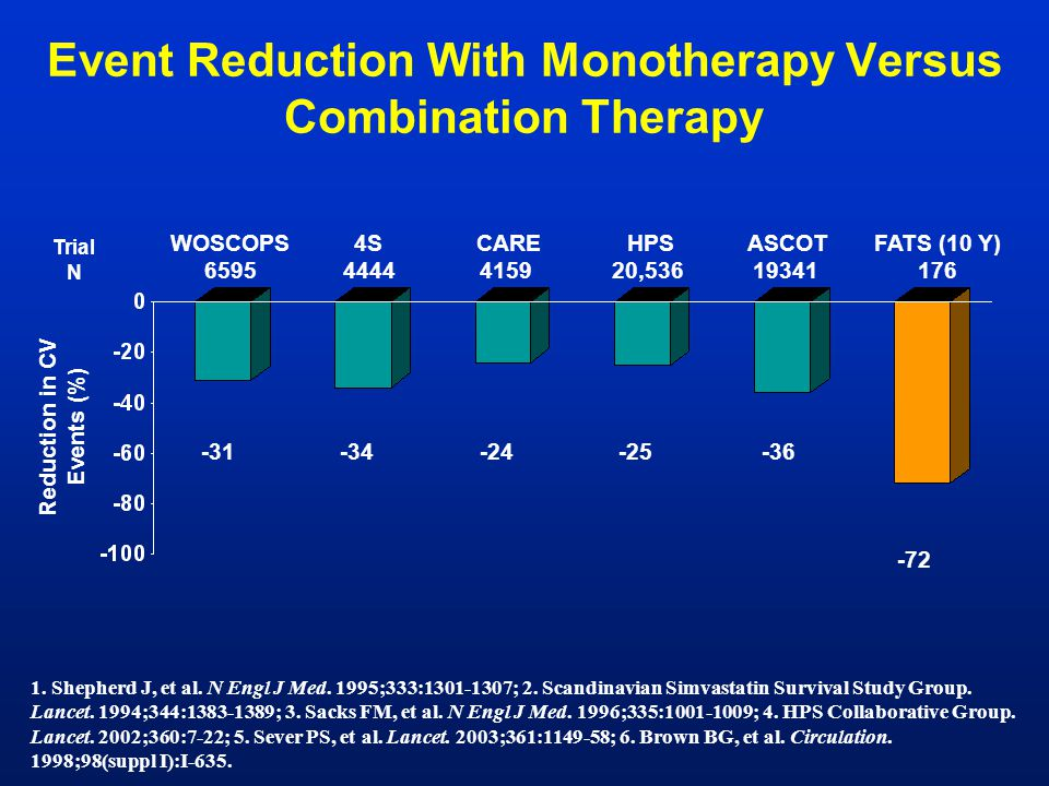 Event Reduction With Monotherapy Versus Combination Therapy