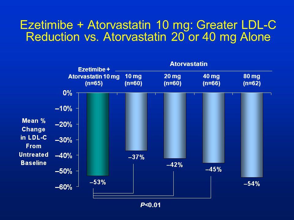 Ezetimibe + Atorvastatin 10 mg (n=65)