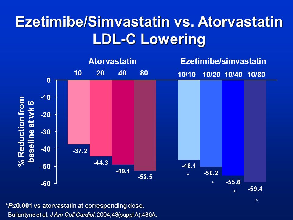 Ezetimibe/Simvastatin vs. Atorvastatin LDL-C Lowering