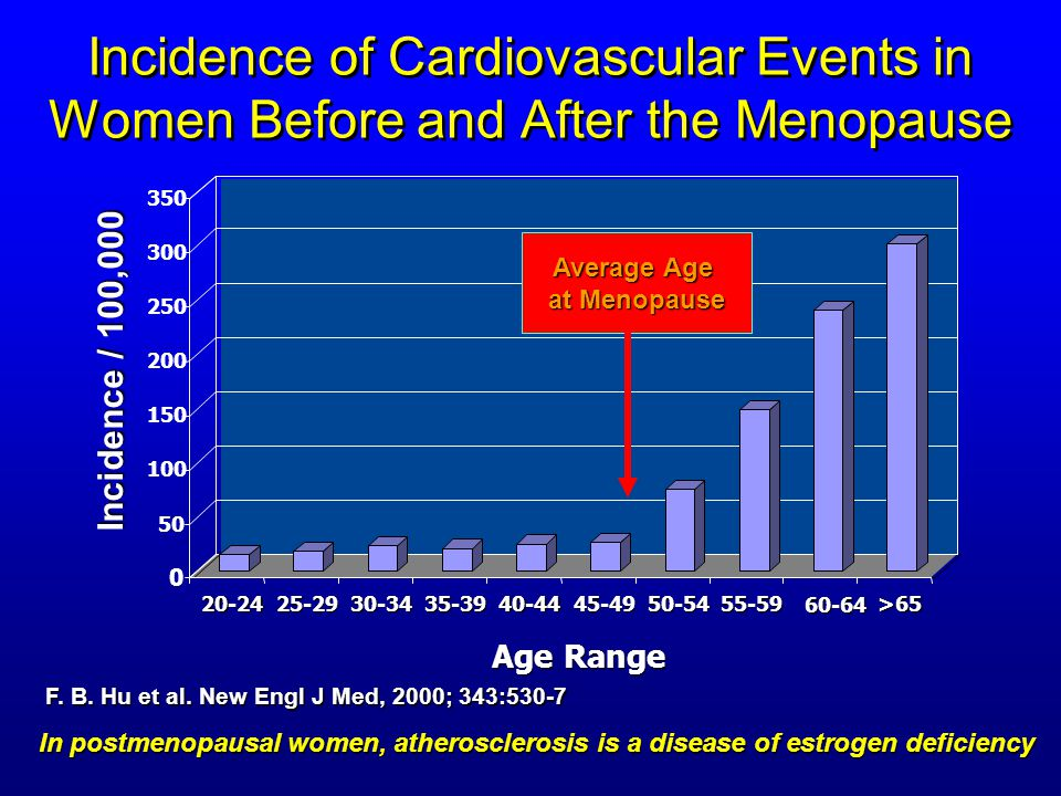Incidence of Cardiovascular Events in Women Before and After the Menopause