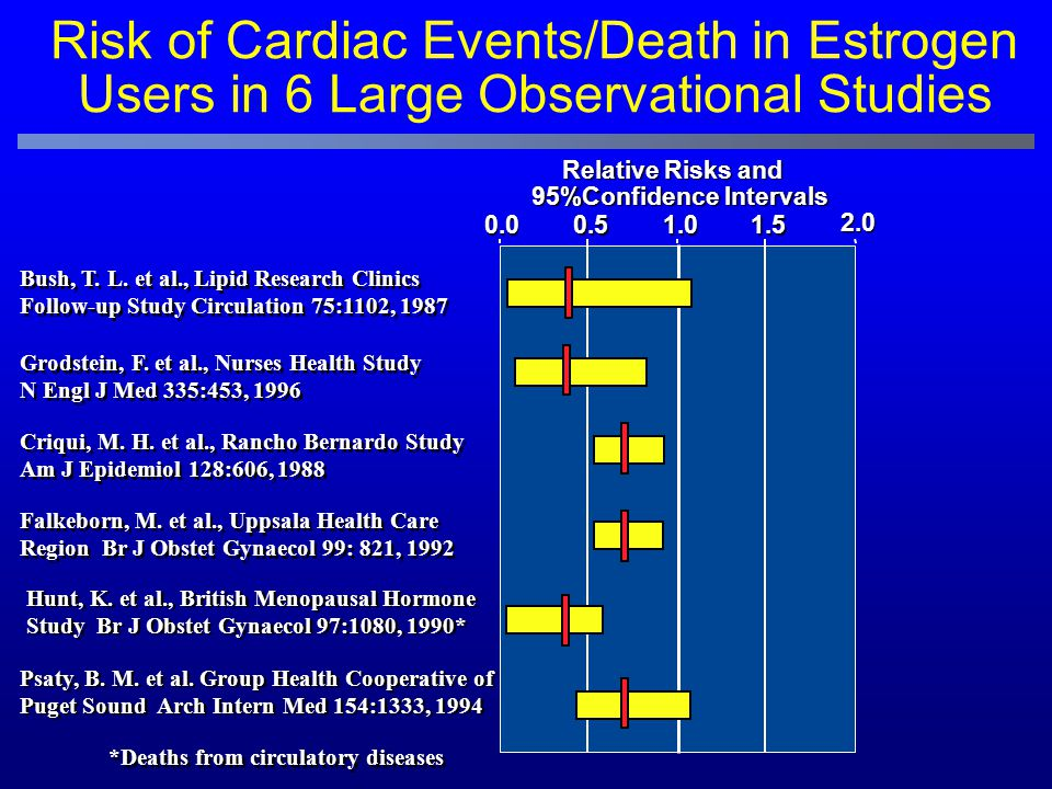 Risk of Cardiac Events/Death in Estrogen Users in 6 Large Observational Studies