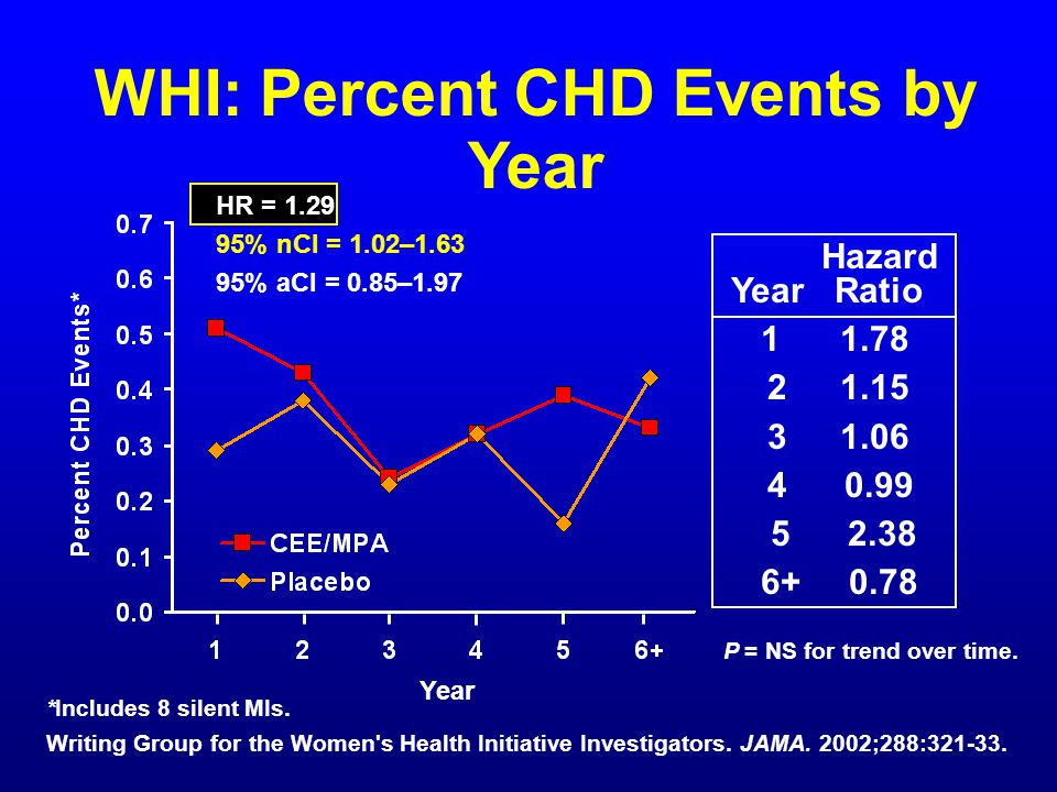 WHI: Percent CHD Events by Year