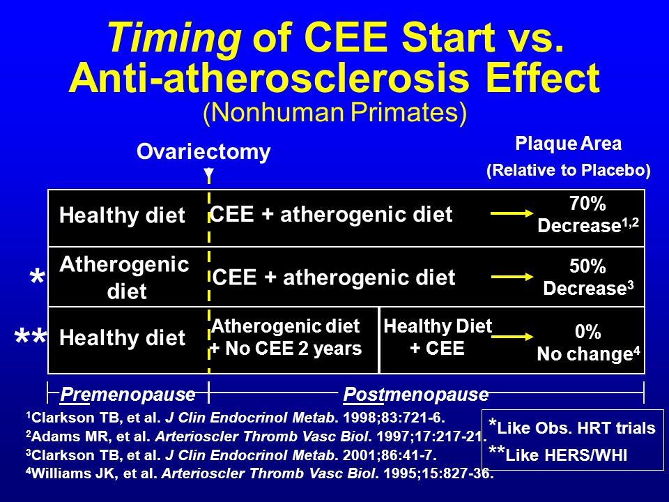 Timing of CEE Start vs. Anti-atherosclerosis Effect (Nonhuman Primates)