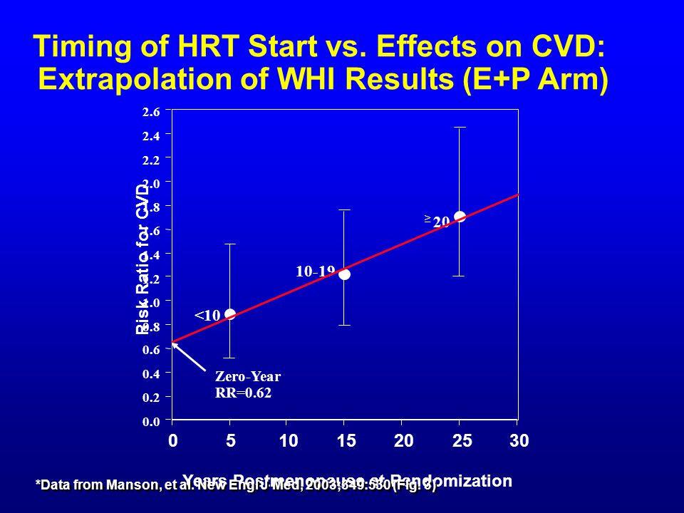 Timing of HRT Start vs. Effects on CVD: