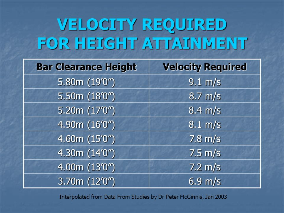 VELOCITY REQUIRED FOR HEIGHT ATTAINMENT